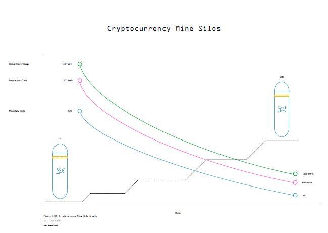 Cryptocurrency Mine Silos