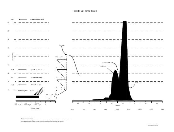 Fossil Fuel Timescale