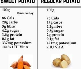 תפוח אדמה או בטטה- מה יותר בריא?
