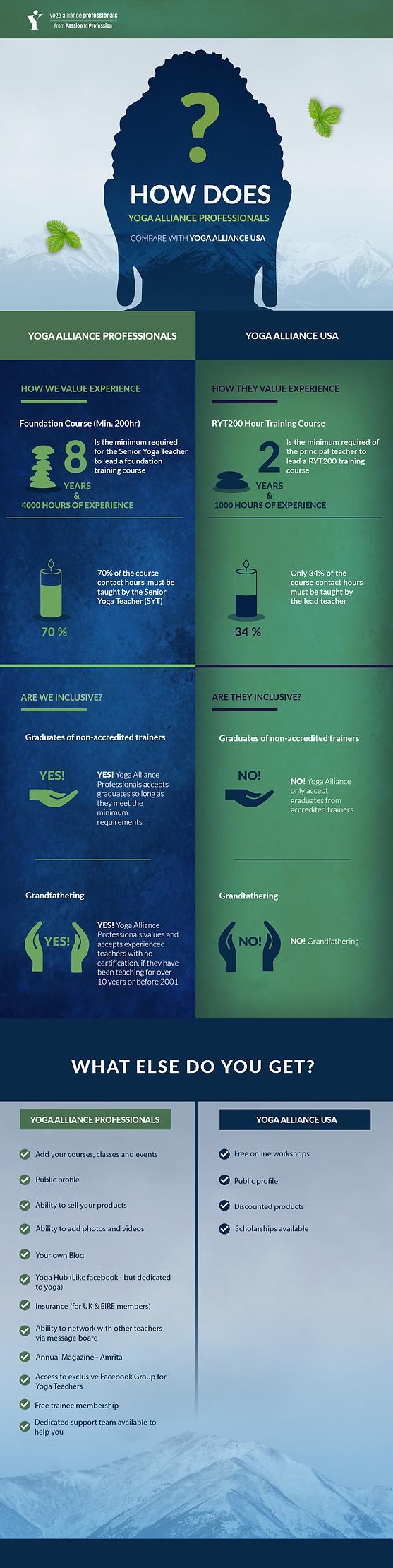 yap vs ya - infographic -1.png