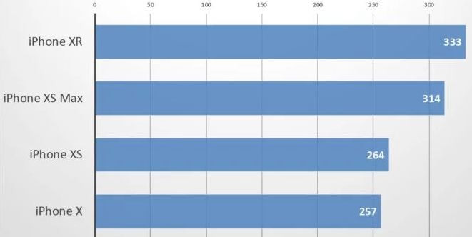 Comparativo de baterias de iphone