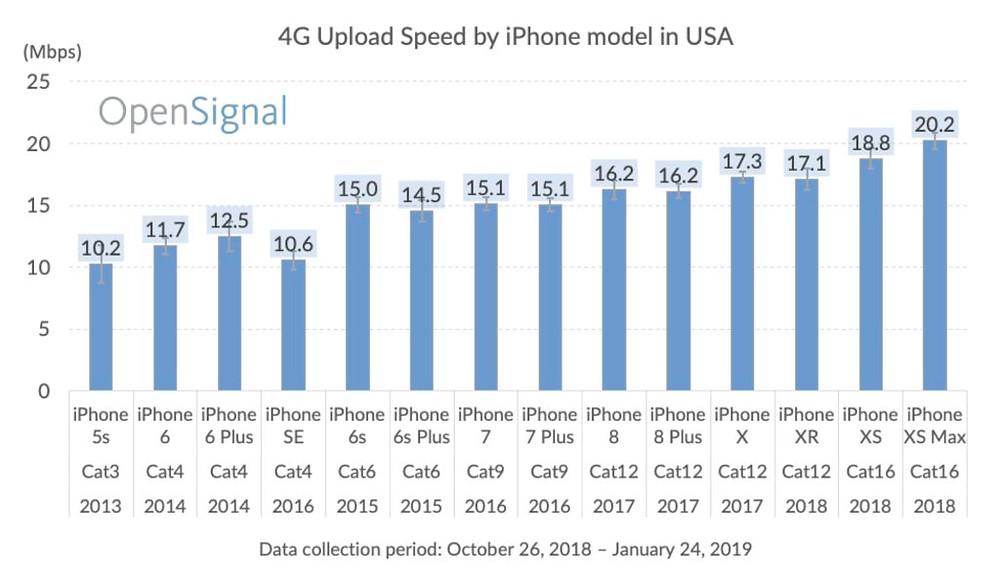 Velocidade de upload de iPhone