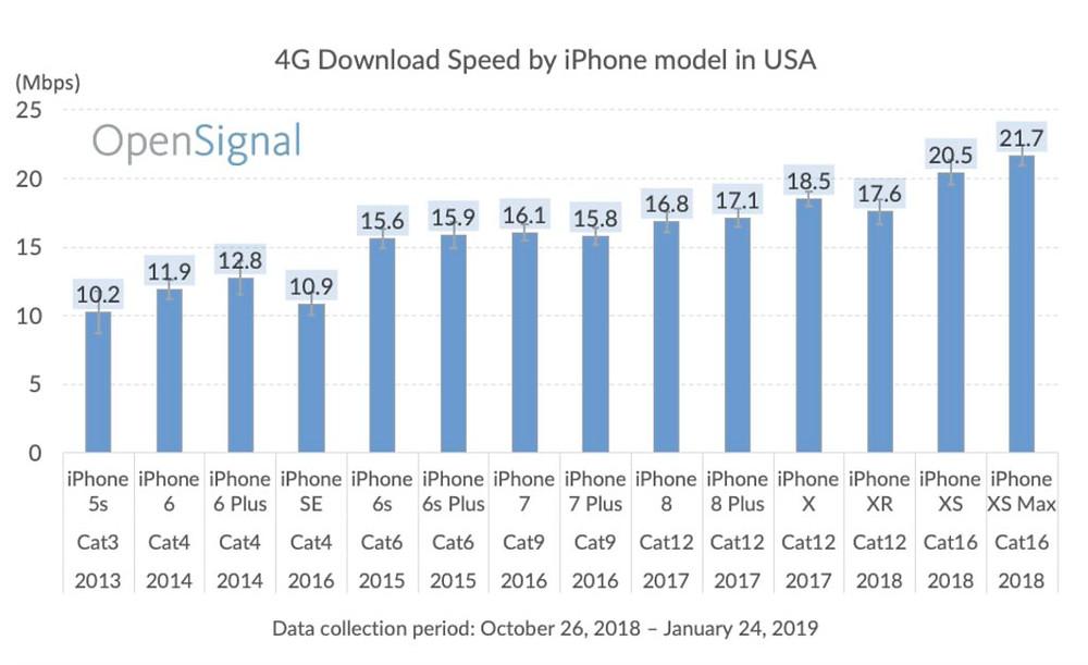 Velocidade de download de iPhone