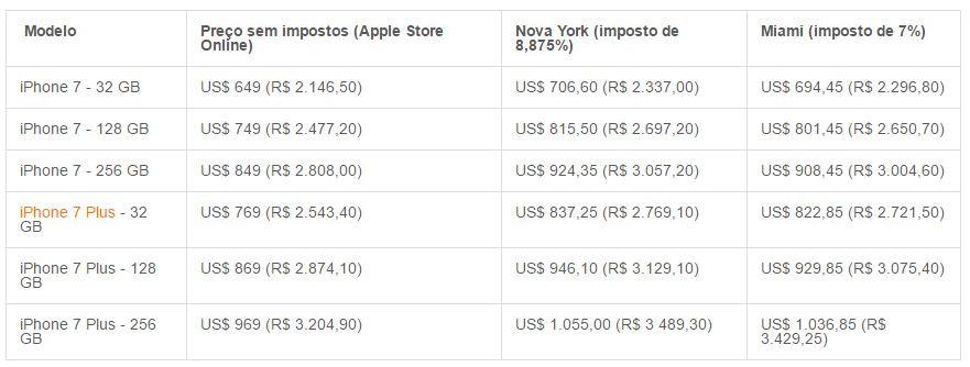 Preços do iPhone 7