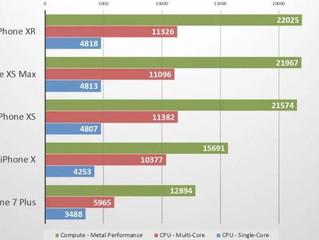 Saiba porque o iPhone XR é o mais vendido da nova geração