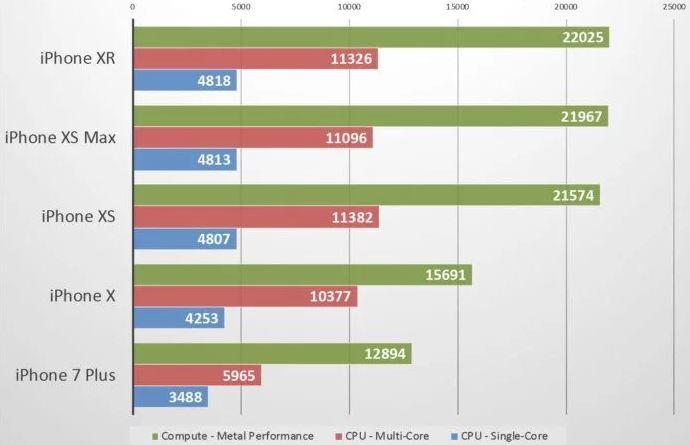 Comparativo de cpu de iphones