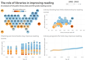 Tableau visualization showing reading scores and library involvement.