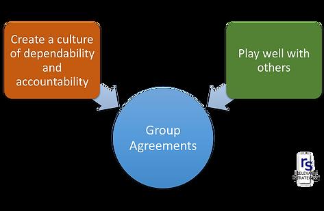 Top Ten Group Norms Relevant Strategies
