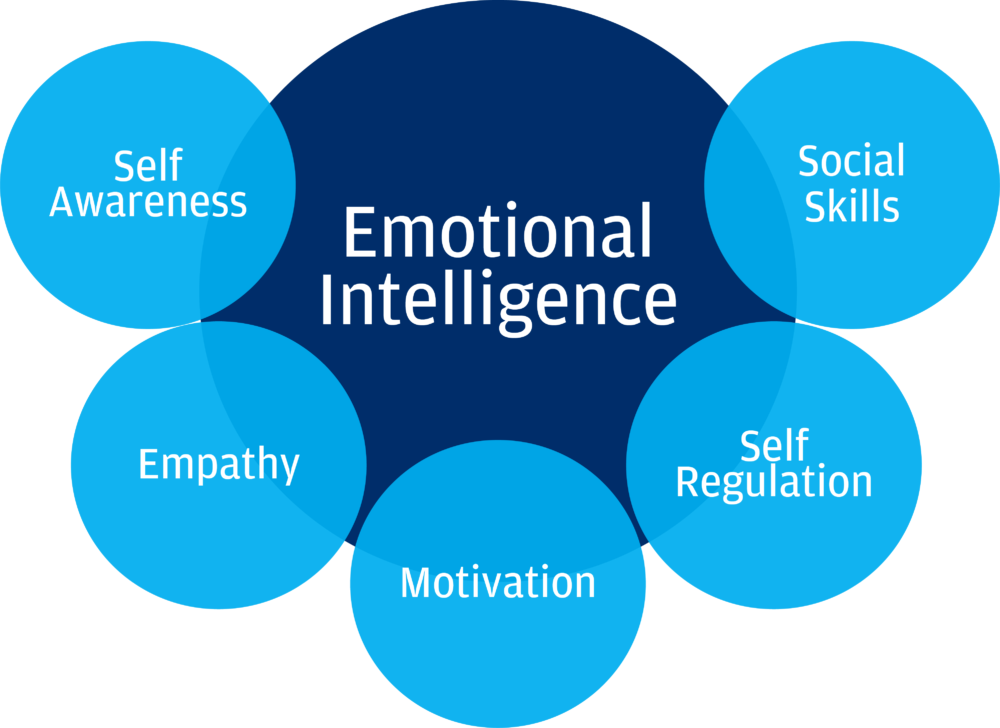 Emotional Intelligence will only get you so far