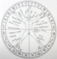 #Astrologe #Astrologie #Enmanuel #Zehnstern. Astrologie Berlin