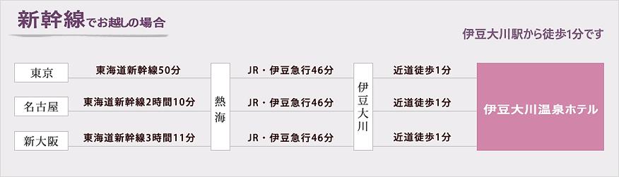 新幹線 アクセス