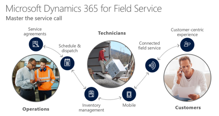 MSFTDynamics365-for-Field-Service_Queue-