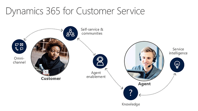dynamics-365-for-customer-service.png
