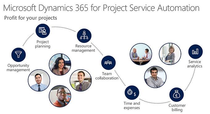 Microsoft-Dynamics-365-for-Project-Servi