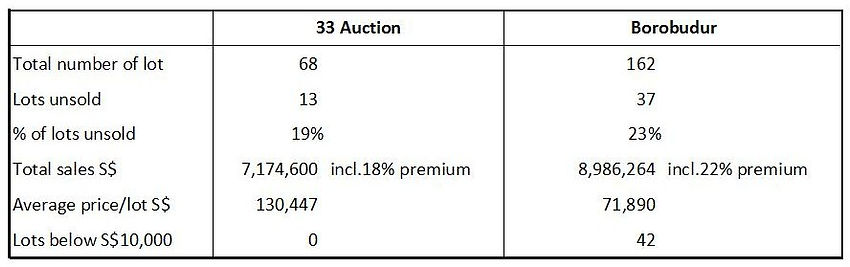 33 Auction, Borobudur 拍卖分析