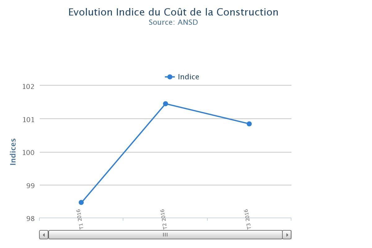 Recul Du Cout De La Construction Au Senegal Au Premier Trimestre De