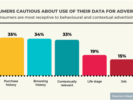 Consumers remain cautious about the use of data in advertising
