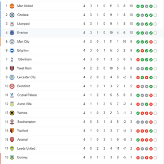 สรุปตารางคะแนนการแข่งขันฟุตบอล พรีเมียร์ลีก อังกฤษ ฤดูกาล 2021-22 หลังจบนัด 4