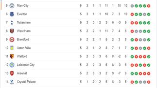 สรุปตารางคะแนนการแข่งขันฟุตบอล พรีเมียร์ลีก อังกฤษ ฤดูกาล 2021-22 หลังจบนัด 5