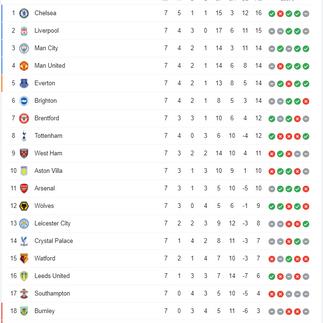 สรุปตารางคะแนนการแข่งขันฟุตบอล พรีเมียร์ลีก อังกฤษ ฤดูกาล 2021-22 หลังจบนัด 6