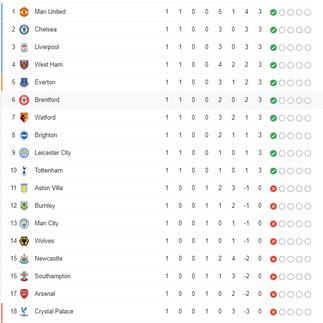สรุปตารางคะแนนการแข่งขันฟุตบอล พรีเมียร์ลีก อังกฤษ ฤดูกาล 2021-22 หลังจบนัดแรก