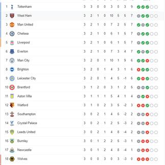 สรุปตารางคะแนนการแข่งขันฟุตบอล พรีเมียร์ลีก อังกฤษ ฤดูกาล 2021-22 หลังจบนัด 3