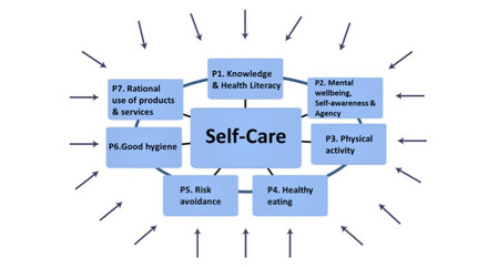 Self-Care Diagram