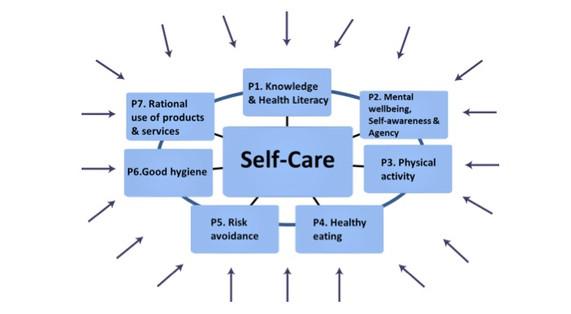 Self-Care Diagram