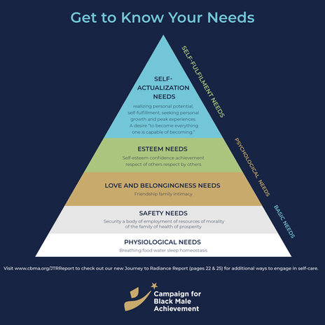 Get to know your needs