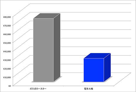 ランニングコストグラフ1か月.png