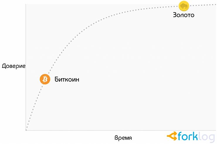 График доверия к золоту и биткоину