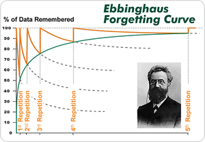Ebbinghaus forgetting curve spaced repetition graph