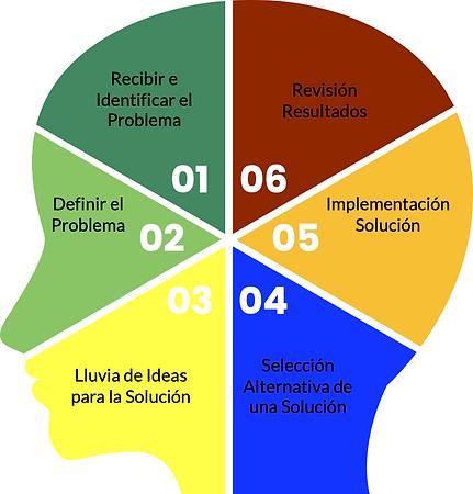 Fases Solución de Problemas.png