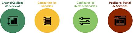 Fases Creación Catalogo Servicios.png