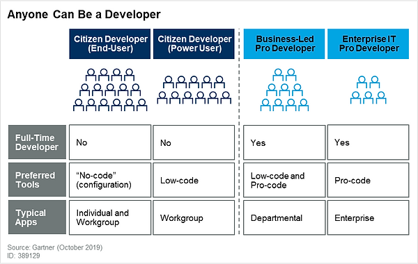 FileMaker citizen_developer.png
