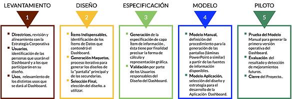 Dashboard Metodología Fase 1.png
