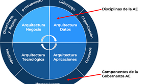 Gobernanza Arquitectura Empresarial