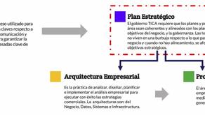 Plan Estratégico TICA