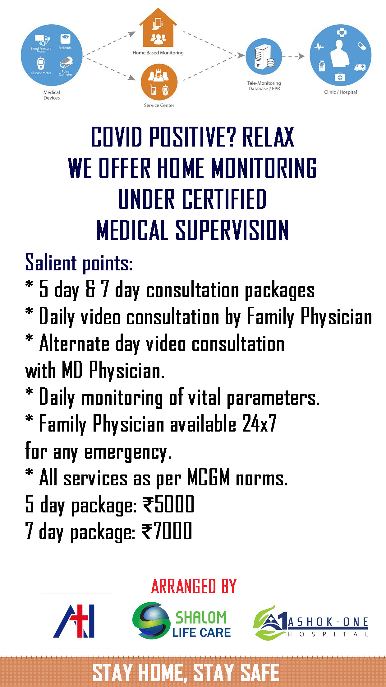 Home Monitoring Package
