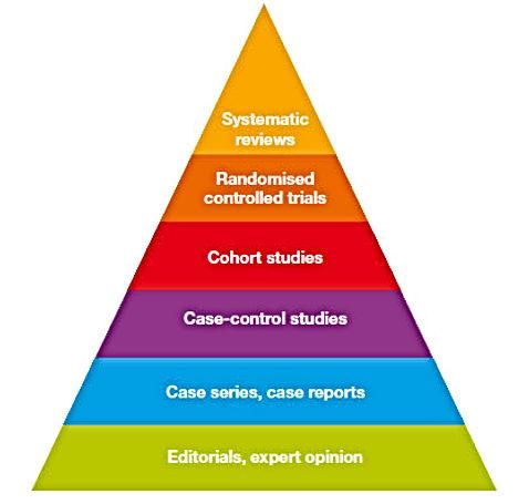 La piramide dell'Evidence Based Medicine EBM