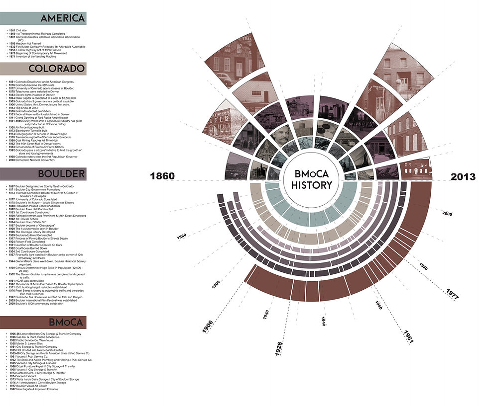 BMoCA Museum Timeline