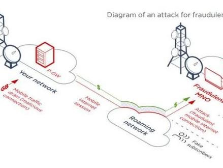 Redes 5G e LTE possuem graves falhas de segurança