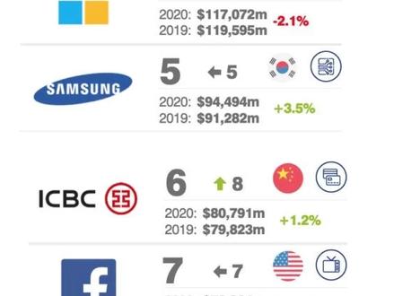 Amazon é a marca mais valiosa pelo 3º ano em ranking global