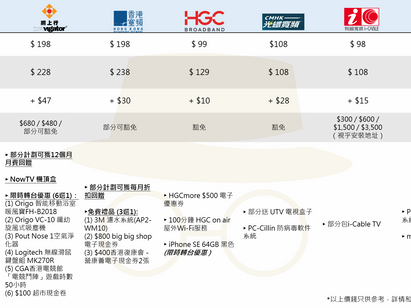 【寬頻比較及報價2021】光纖寬頻上網優惠攻略 Netvigator網上行 / HKBN 香港寬頻  / SmarTone / i-Cable 有線寬頻 / HGC / CMHK 中國移動