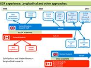 Doctoral trajectories and identities development.