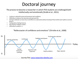 Engagement and Well-being during the doctorate