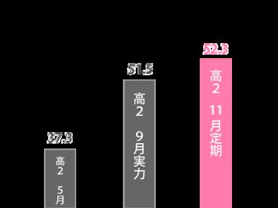 wix:image://v1/b1ca6a_03b520b6f98345a5bf09344e191ca18f~mv2.png/%EF%BC%9C%E6%98%A5%E6%9C%9F%EF%BC%9E%E5%AD%A6%E6%A0%A1%E3%81%AE%E6%95%B0%E5%AD%A6%E8%AA%B2%E9%A1%8C%E3%82%B5%E3%83%9D%E3%83%BC%E3%83%88%E3%82%B3%E3%83%BC%E3%82%B9-%E9%AB%98%E6%A9%8B%E5%A5%8F%E5%AD%90%E3%81%95%E3%82%93%E6%88%90%E7%B8%BE%E6%8E%A8%E7%A7%BB.png#originWidth=400&originHeight=300