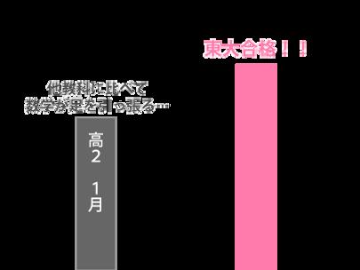 wix:image://v1/b1ca6a_1926c4583687432eb3d39f002309e91e~mv2.png/%EF%BC%9C%E6%98%A5%E6%9C%9F%EF%BC%9E%E6%9D%B1%E5%A4%A7%E5%8F%97%E9%A8%93%E6%95%B0%E5%AD%A6%E3%82%B3%E3%83%BC%E3%82%B9-S%E3%83%BBW%E3%81%95%E3%82%93%E6%88%90%E7%B8%BE%E6%8E%A8%E7%A7%BB.png#originWidth=400&originHeight=300
