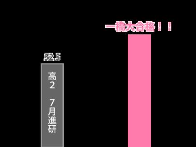 wix:image://v1/b1ca6a_bede1955808b409baddb0cf08914908a~mv2.png/%EF%BC%9C%E6%98%A5%E6%9C%9F%EF%BC%9E%E5%9B%BD%E7%AB%8B%E5%A4%A7%E6%96%87%E7%B3%BB%E6%95%B0%E5%AD%A6%E3%82%B3%E3%83%BC%E3%82%B9-%E5%AE%89%E6%81%B5%E8%8B%B1%E3%81%95%E3%82%93%E6%88%90%E7%B8%BE%E6%8E%A8%E7%A7%BB.png#originWidth=400&originHeight=300