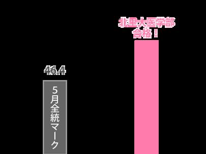wix:image://v1/b1ca6a_cb87efa78d0845179e874775b9ca77d3~mv2.png/%EF%BC%9C%E6%98%A5%E6%9C%9F%EF%BC%9E%E5%8C%BB%E5%AD%A6%E9%83%A8%E5%8F%97%E9%A8%93%E6%95%B0%E5%AD%A6%E3%82%B3%E3%83%BC%E3%82%B9-%E9%87%8E%E5%8F%A3%E5%B3%BB%E3%81%95%E3%82%93%E6%88%90%E7%B8%BE%E6%8E%A8%E7%A7%BB.png#originWidth=400&originHeight=300